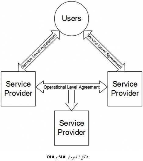 مدیریت سطح سرویس