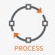 فرایند