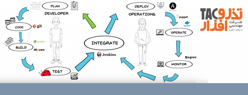 معرفی متدولوژی های تولید نرم افزار DevOps